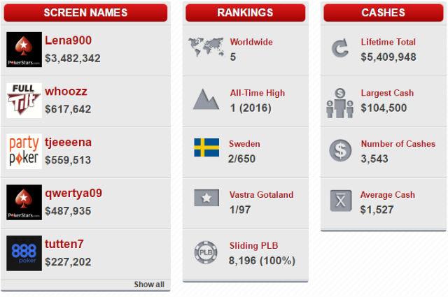 Sweden's 'lena900' Wins October Leaderboard, Third Win of 2016