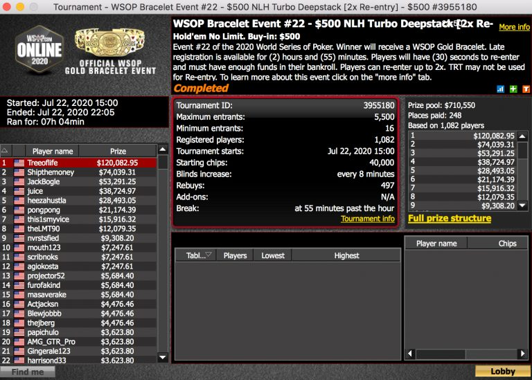 WSOP: Allan 'Treeoflife' Cheung Wins Event #22 For $120K