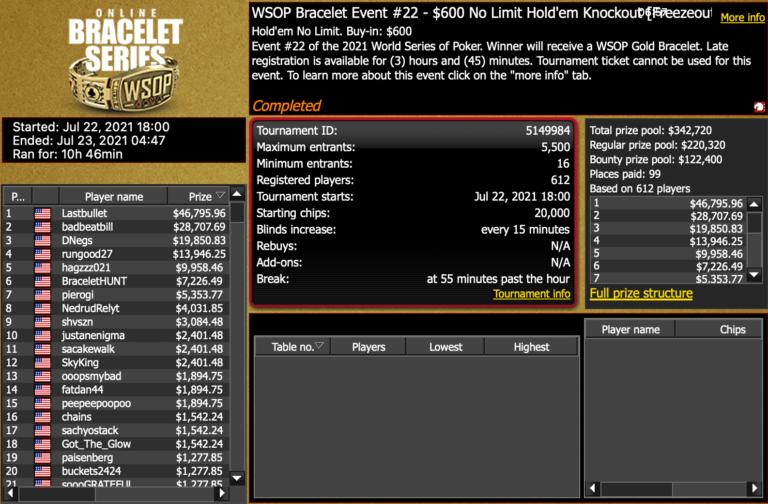 'Lastbullet' Beats Negreanu, Madsen to Win WSOP Online Event #22