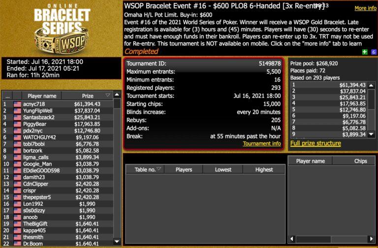 Allen Chang Grabs Second Bracelet with WSOP Online Event #16 Win
