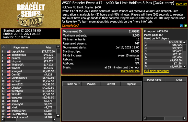 Justin Lapka Takes Down WSOP Online Event #17 for $75K
